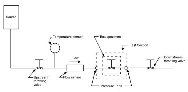 cv for site (control valve)