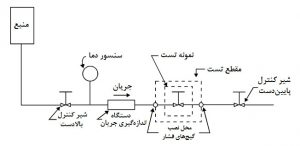 شیر کنترلی cv for site